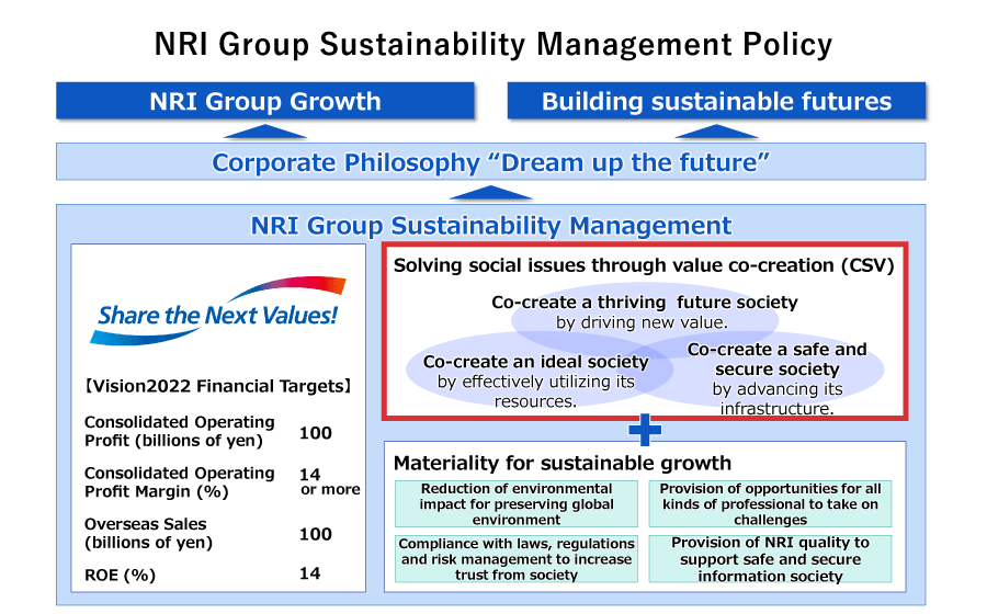 NRI Group Sustainability Management Policy