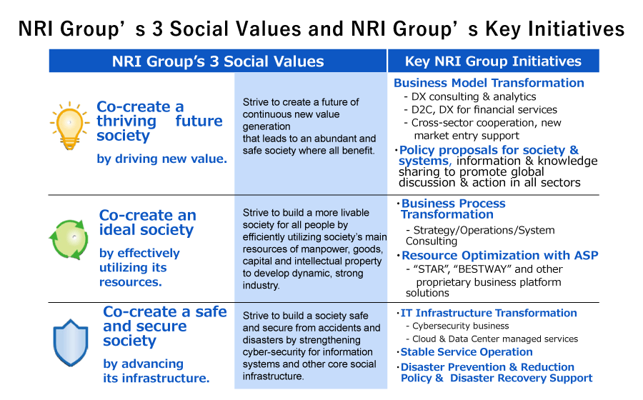 NRI Group's 3 Social Values and NRI Group's Key Initiatives