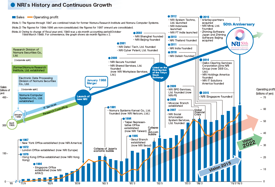NRI's History and Continuous Growth