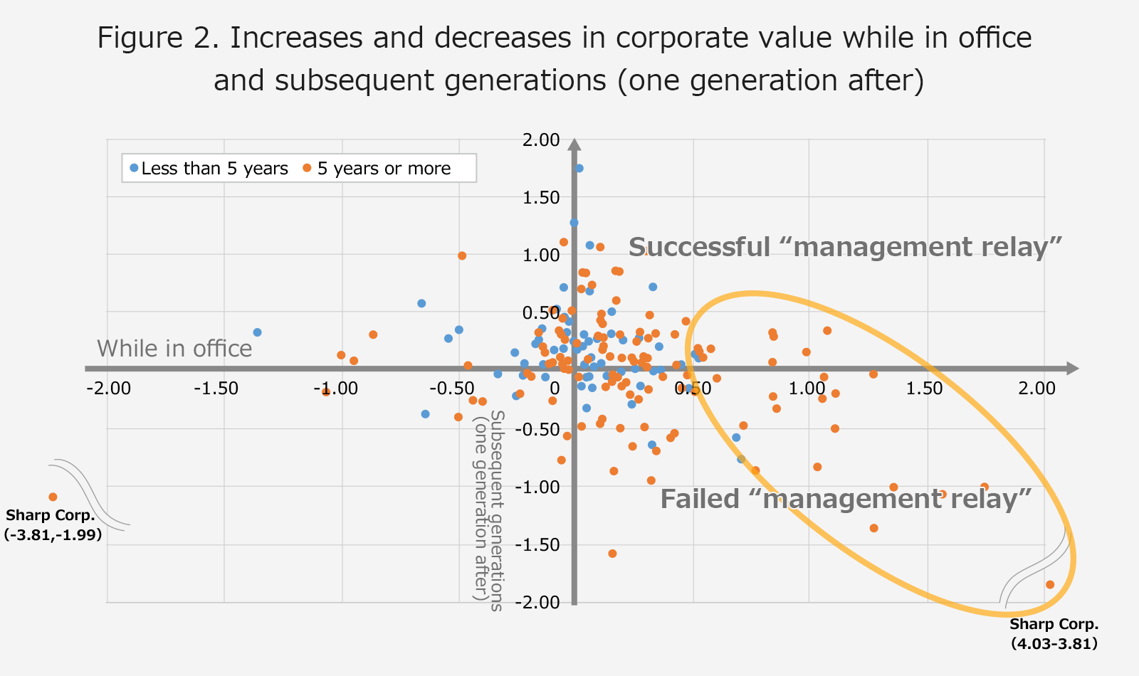 Why Sustainable Corporate Growth Should Be Viewed as a