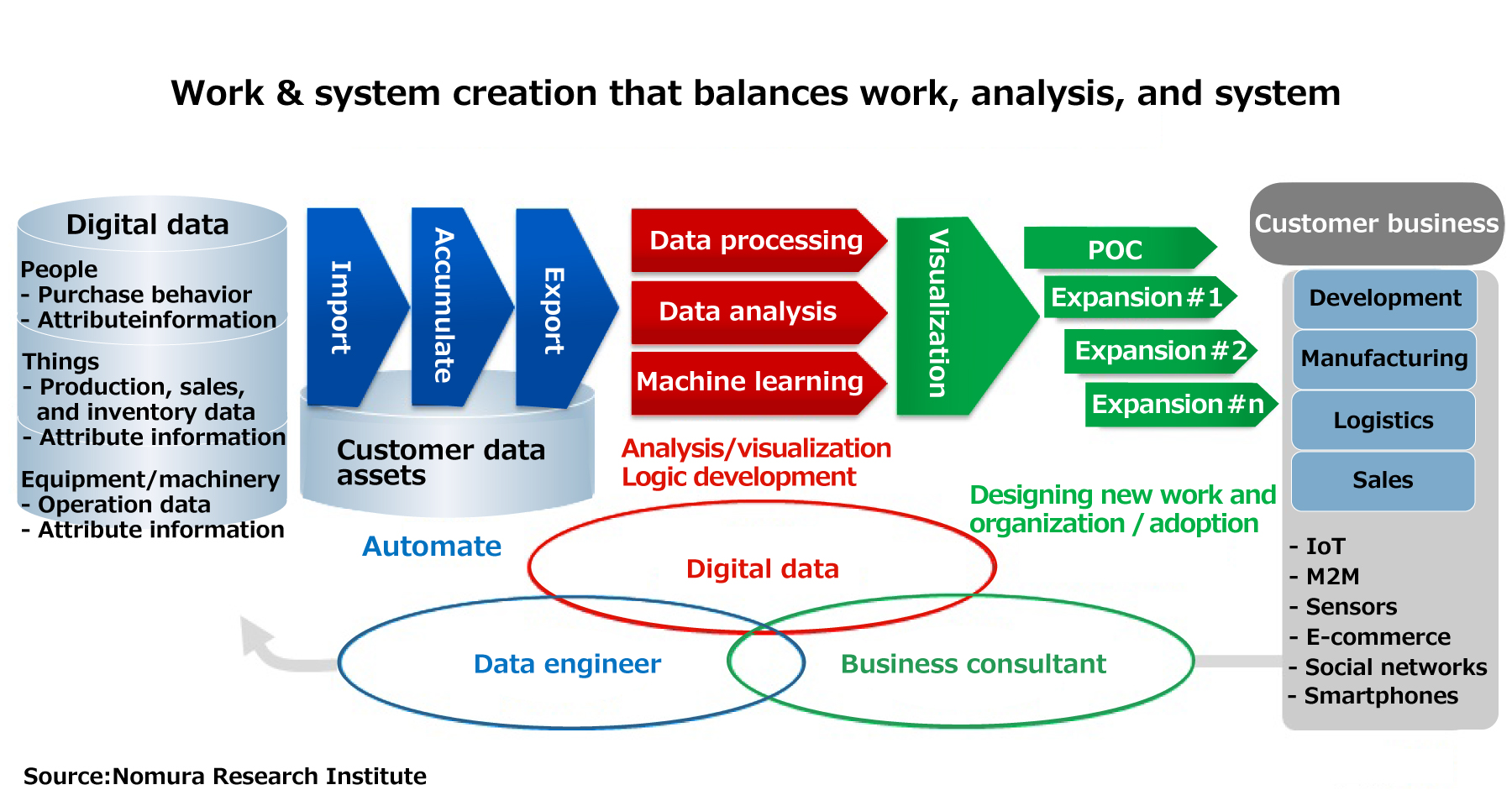 Data Scientists Who Understand Business