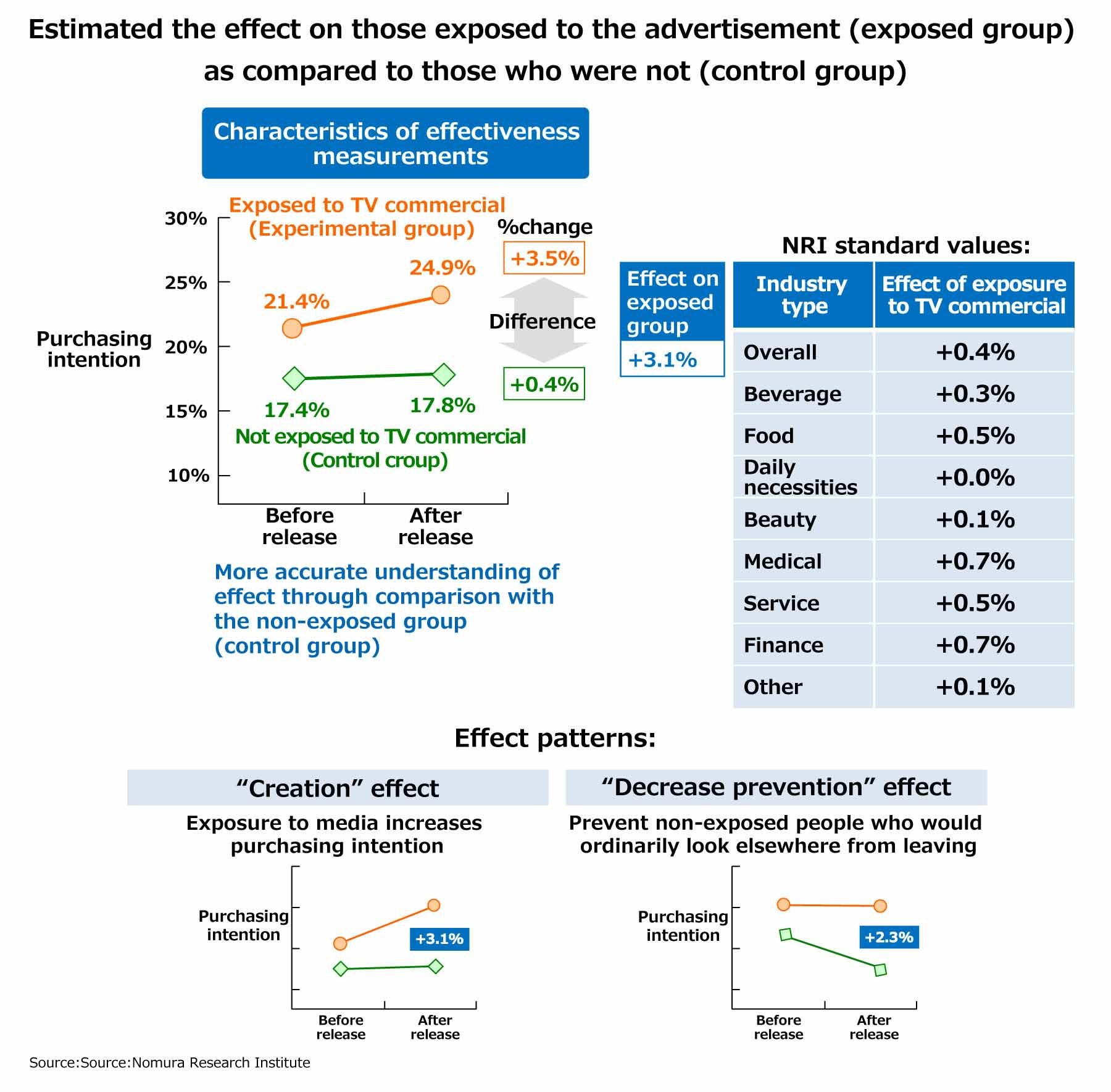 Estimated the effect on those exposed to the advertisement (exposed group) as compared to those who were not (control group)