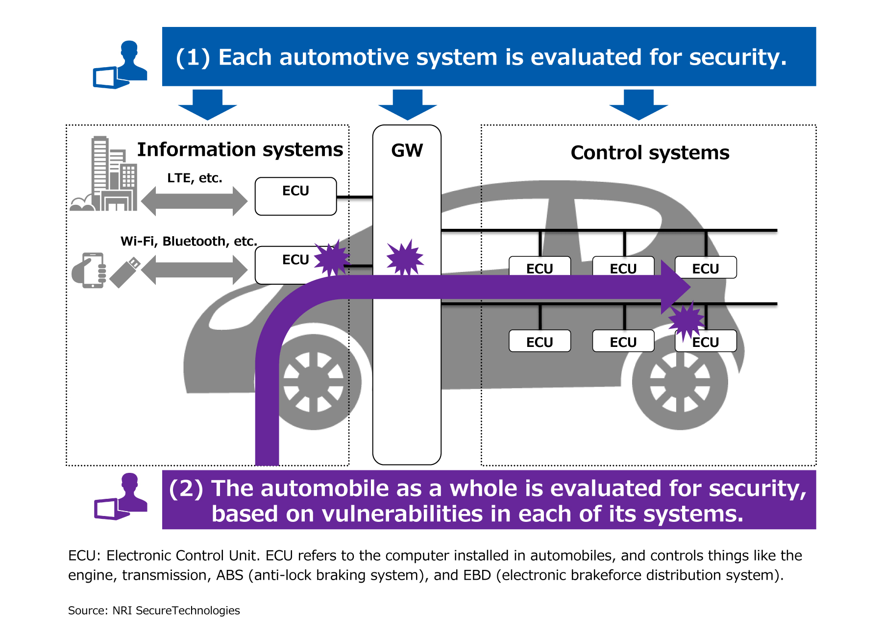 Implementing the Automotive Penetration Test