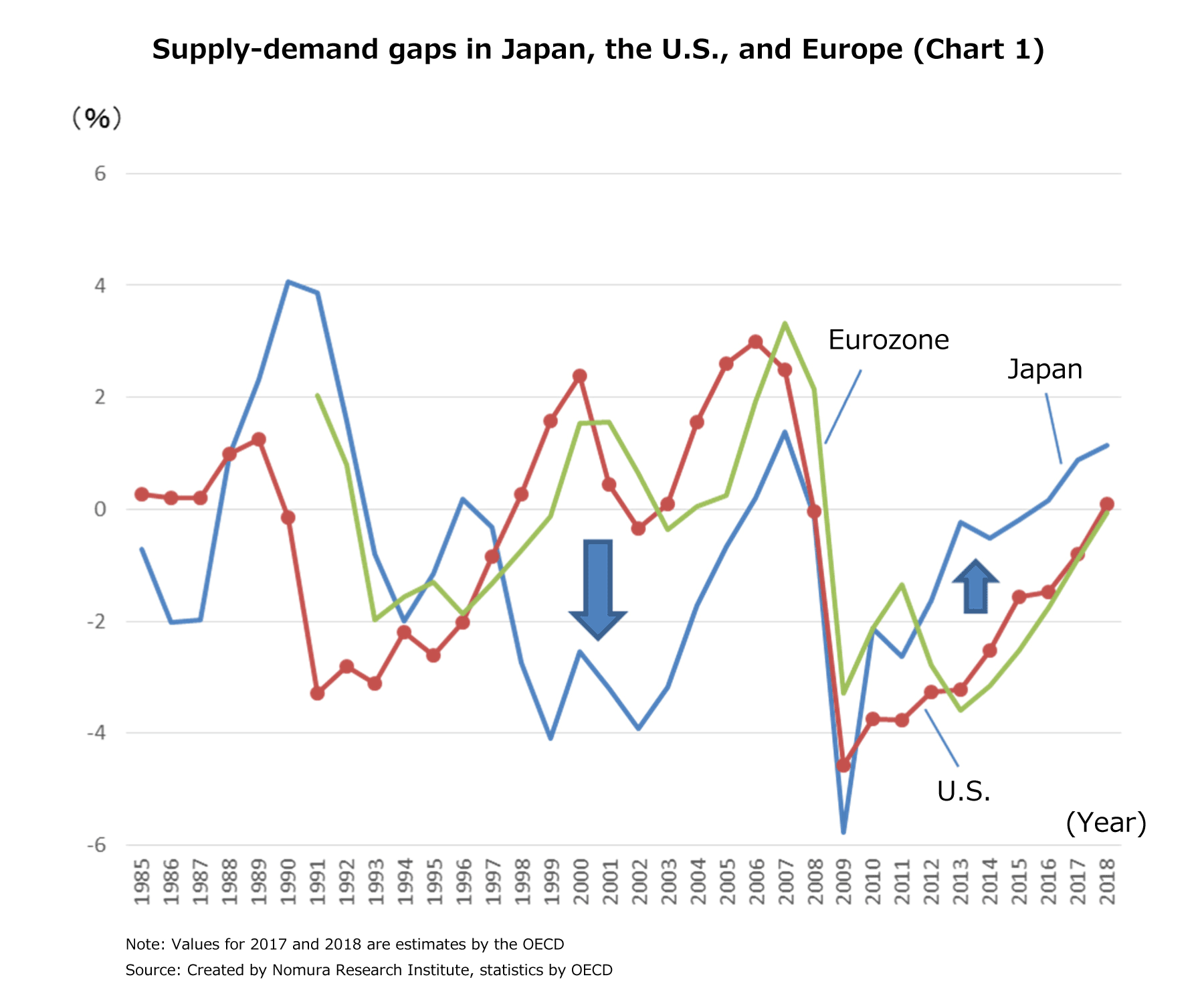 Supply-demand gaps in Japan, the U.S., and Europe (Chart 1)