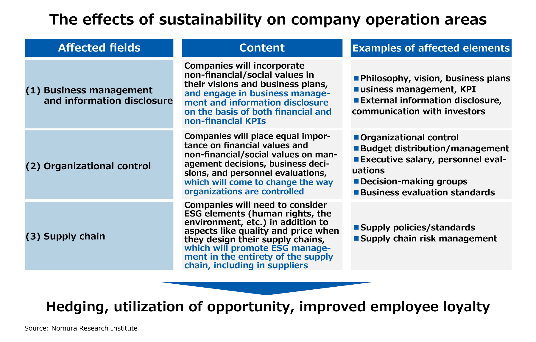 The effects of sustainability on company operation areas