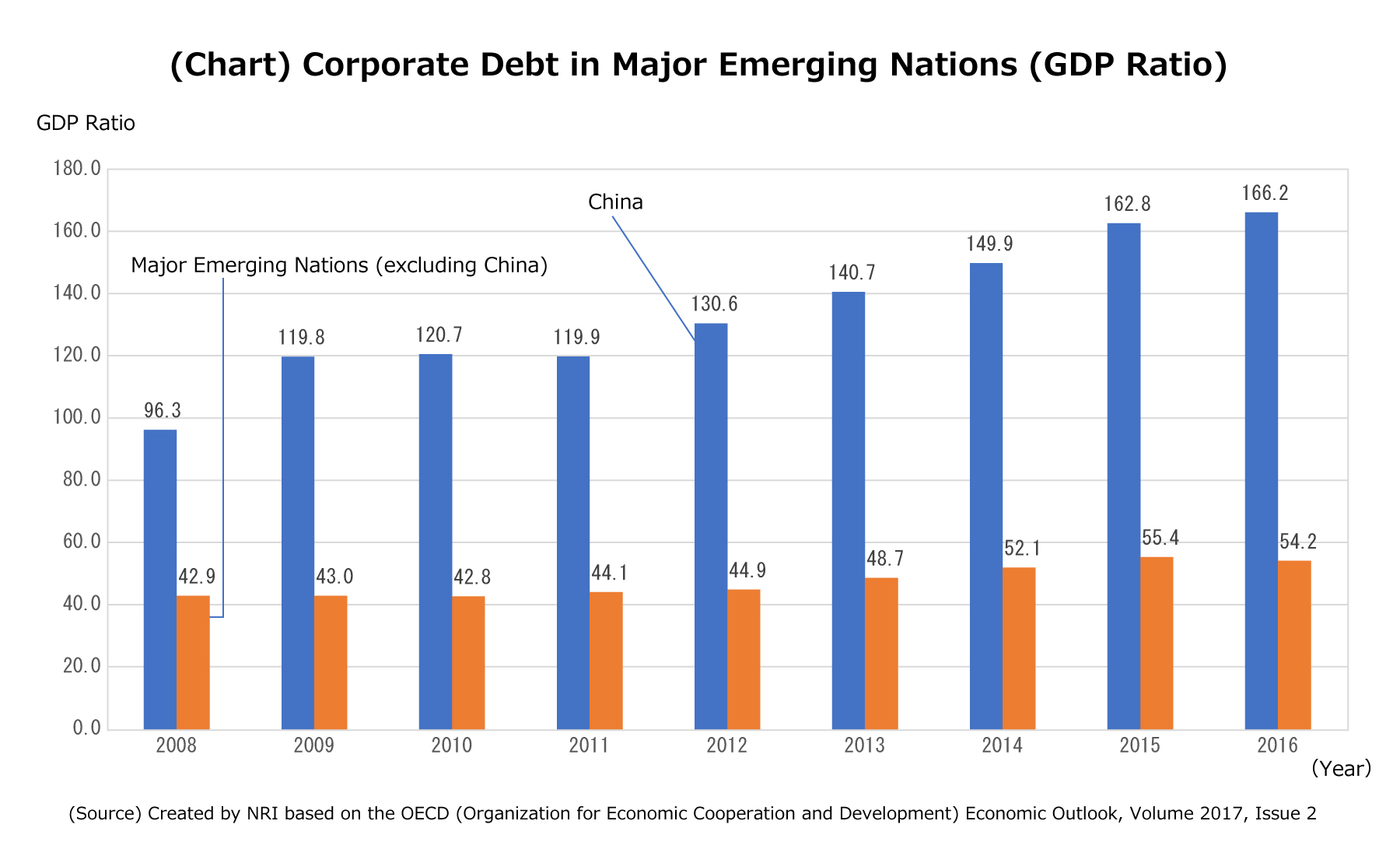 (Chart) Corporate Debt in Major Emerging Nations (GDP Ratio)