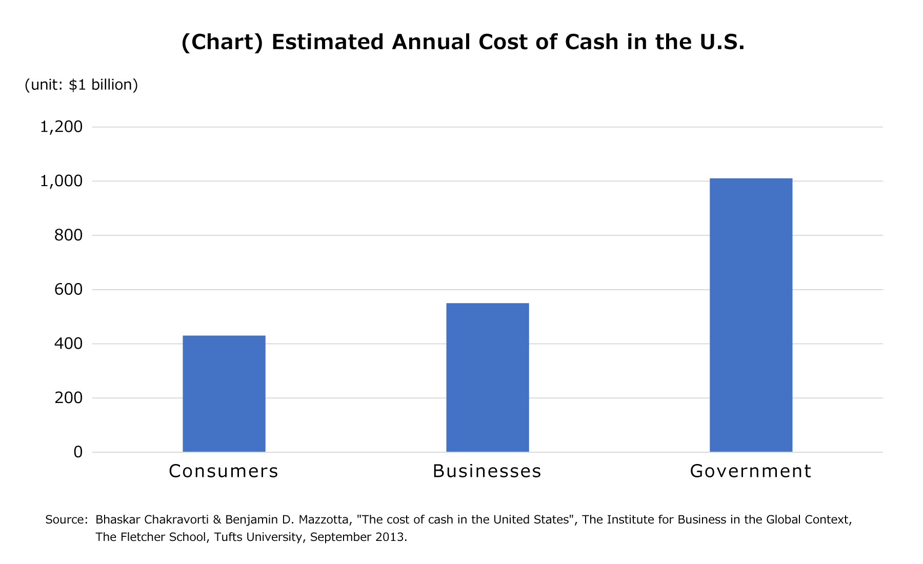 (Chart) Estimated Annual Cost of Cash in the U.S.