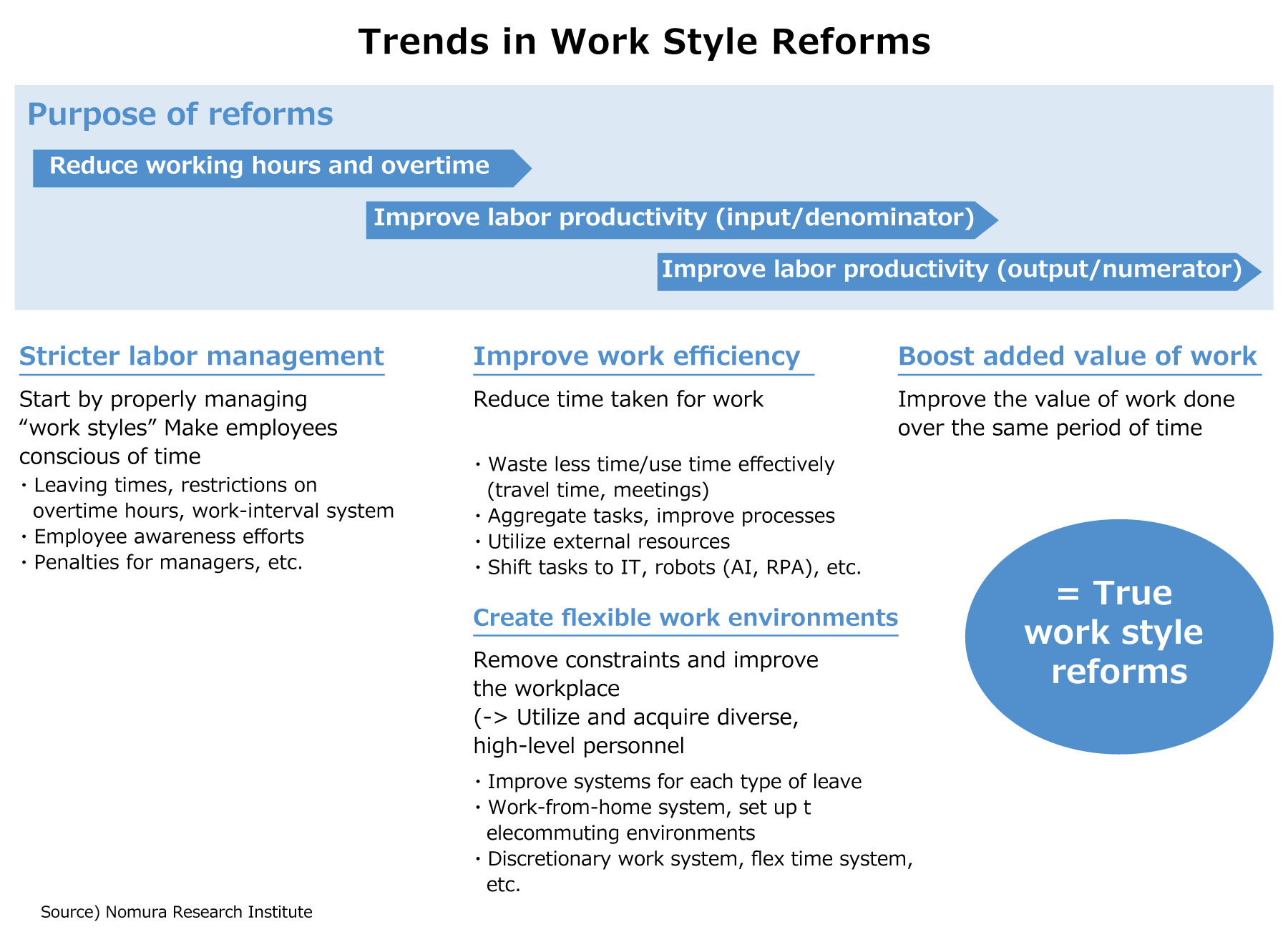 Trends in Work Style Reforms