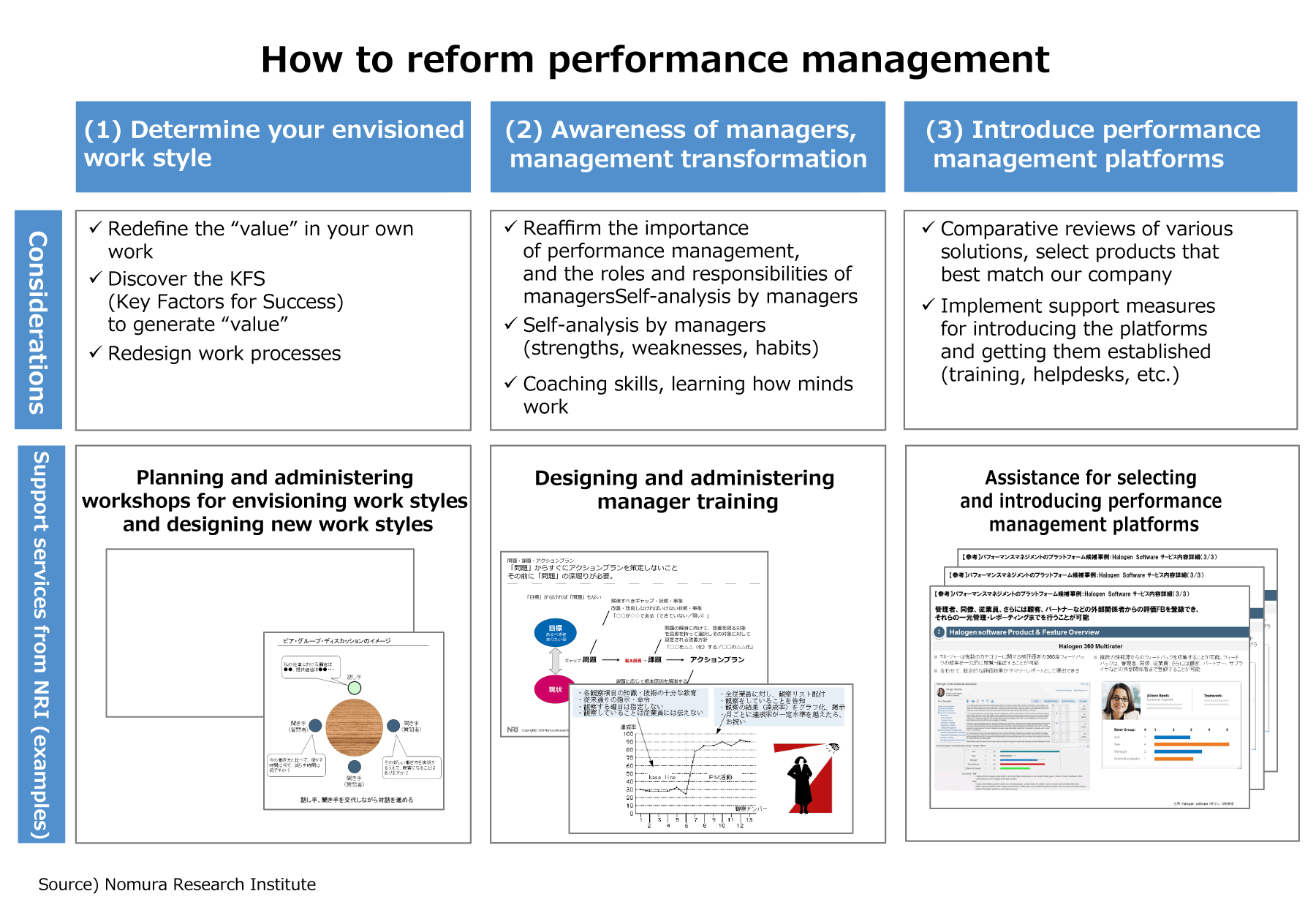 How to reform performance management