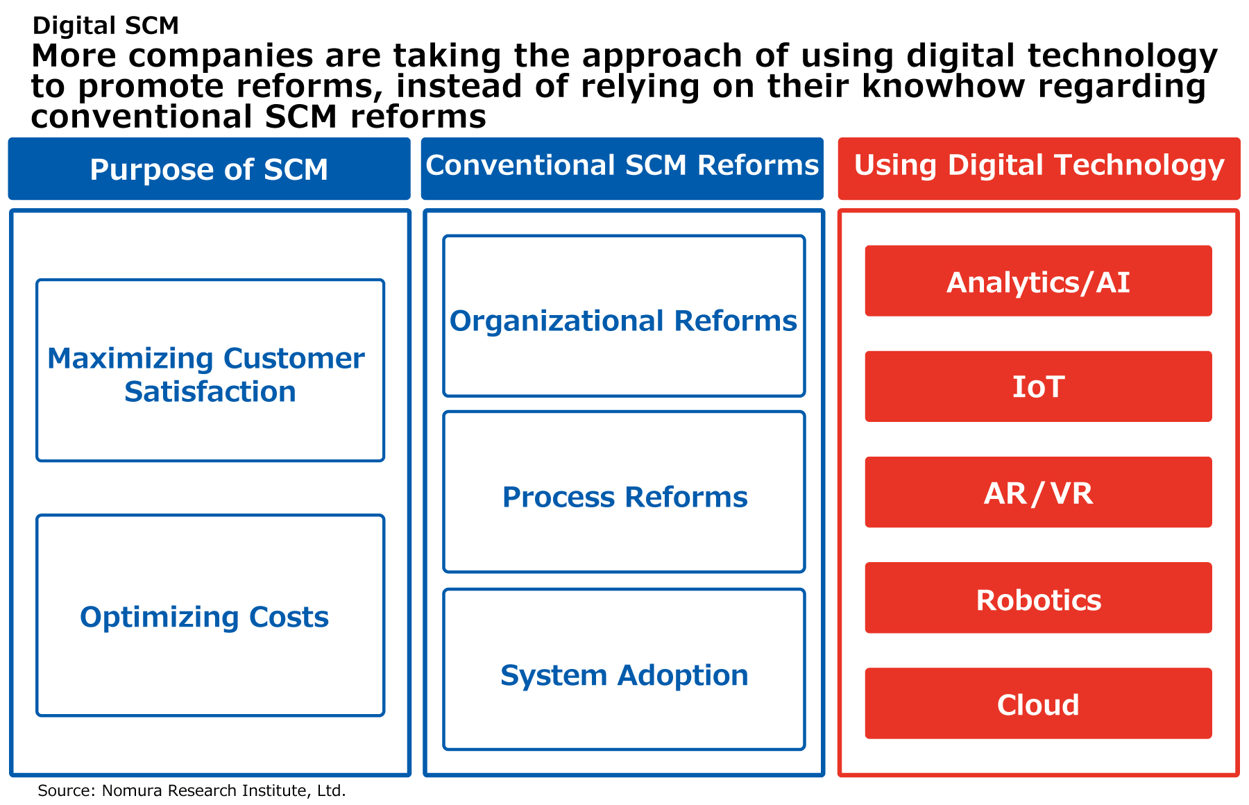 More companies are taking the approach of using digital technology to promote reforms, instead of relying on their knowhow regarding conventional SCM reforms