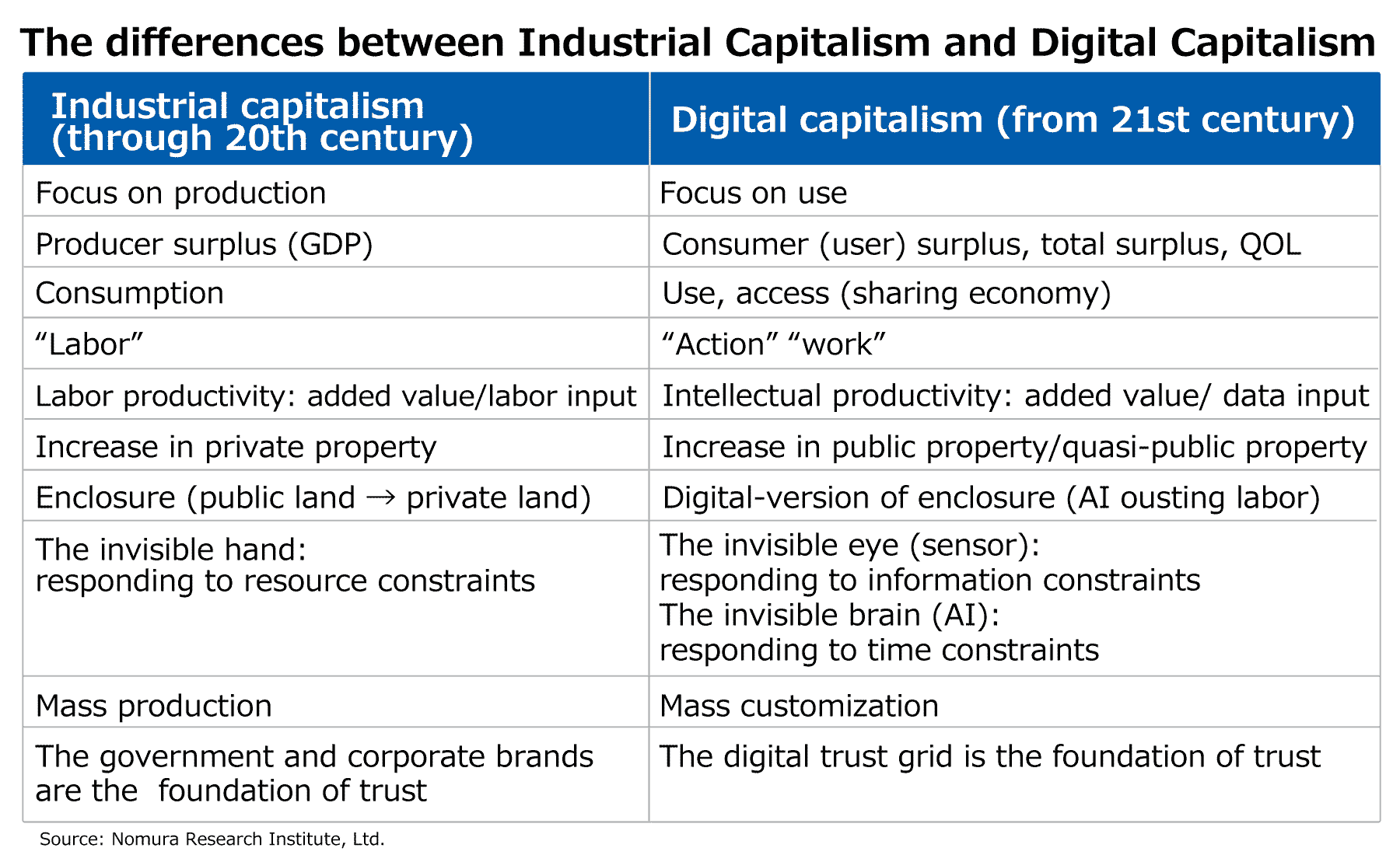 The differences between Industrial Capitalism and Digital Capitalism
