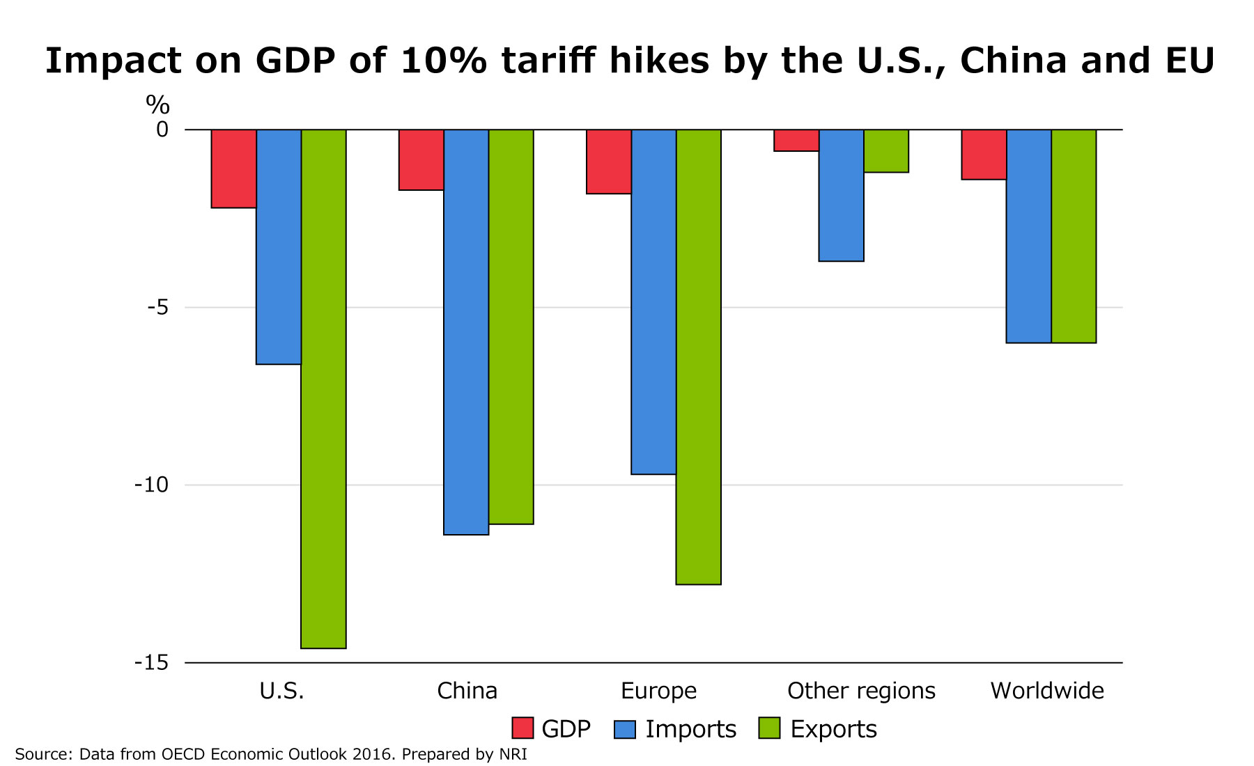 (Graph) Impact on GDP of 10% tariff hikes by the U.S., China and EU