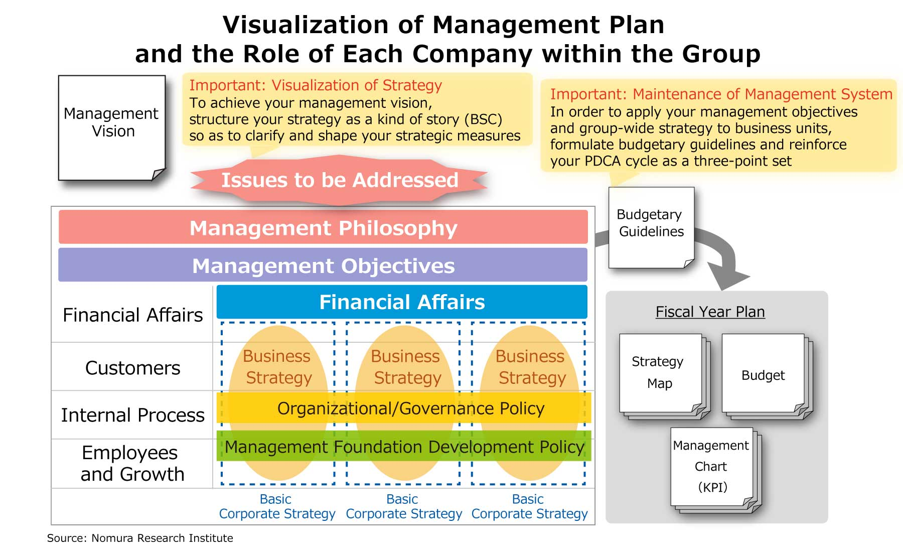 Visualization of Management Plan and the Role of Each Company within the Group