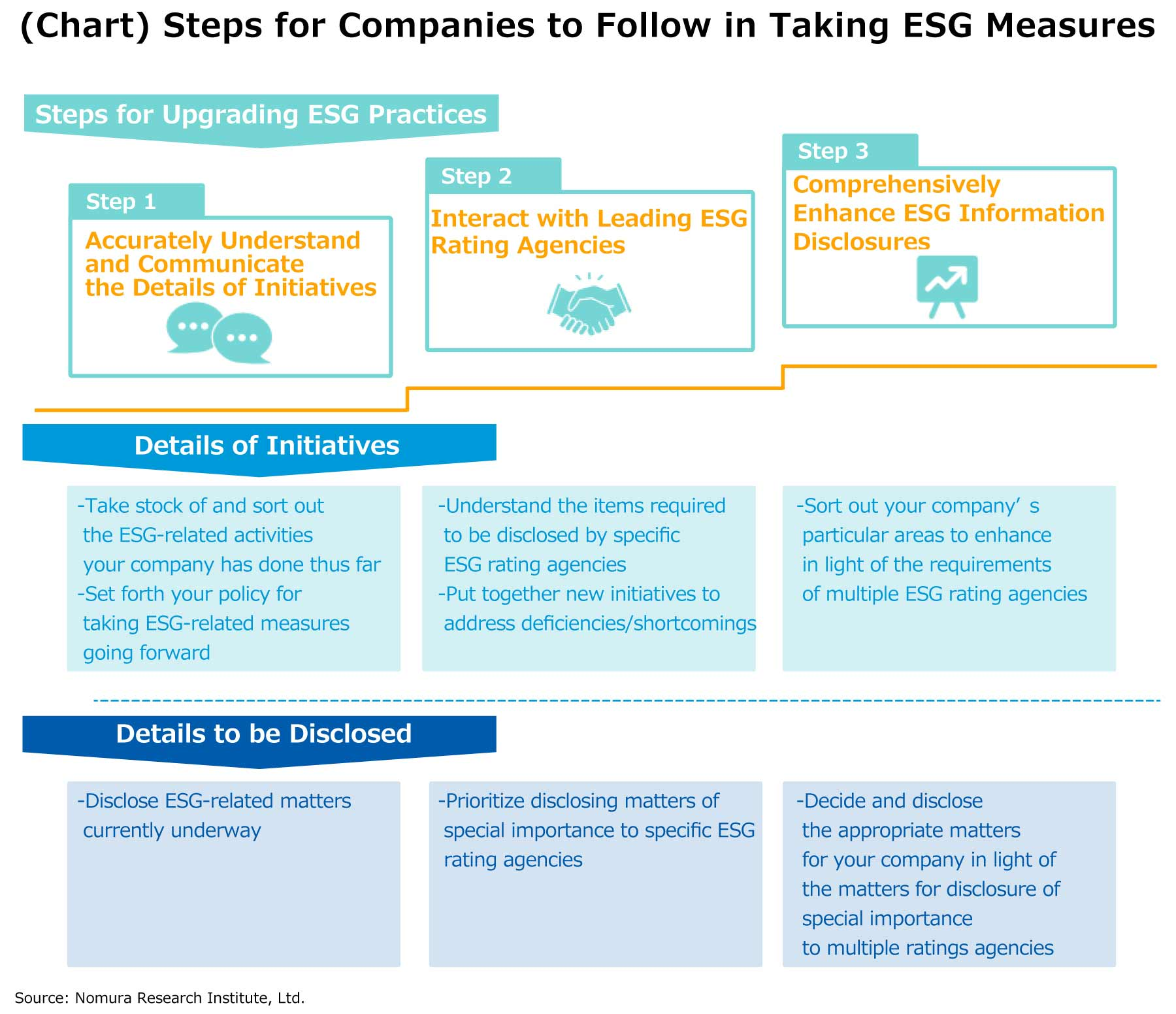 (Chart) Steps for Companies to Follow in Taking ESG Measures