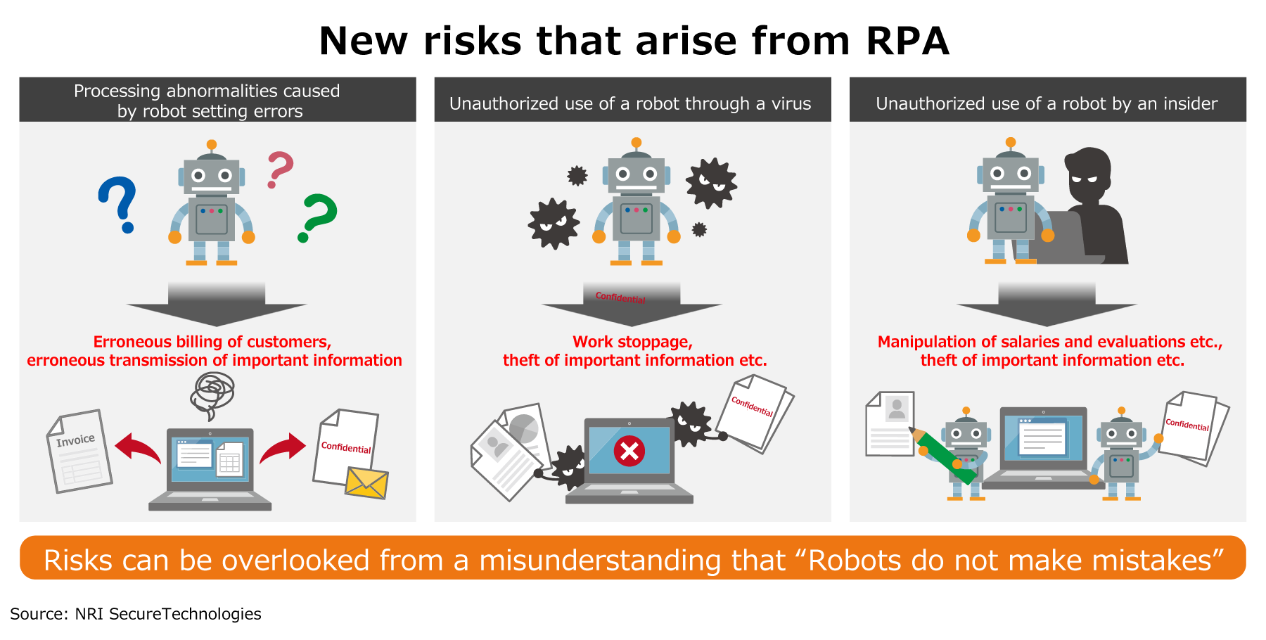 New risks that arise from RPA