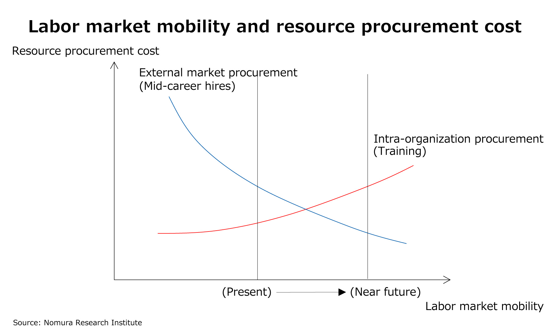 Labor market mobility and resource procurement cost