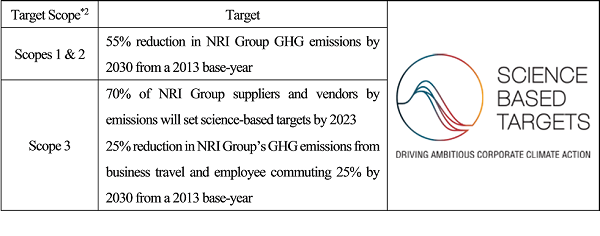 Nri Groups Greenhouse Gas Emissions Reduction Target