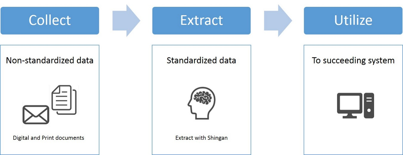 new AI-based language processing solution Shingan