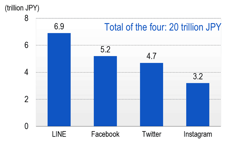Consumer surplus generated by major social networking sites (Japan)