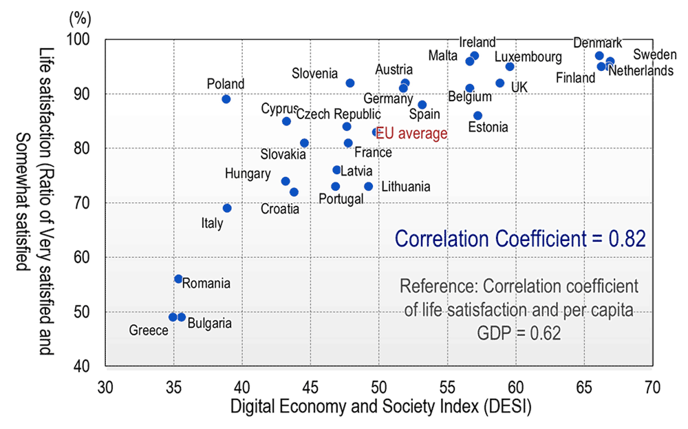 Life satisfaction and DESI of EU countries