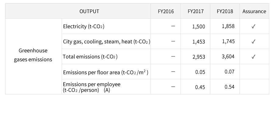 Table 'Greenhouse gases emissions by energy resource use'