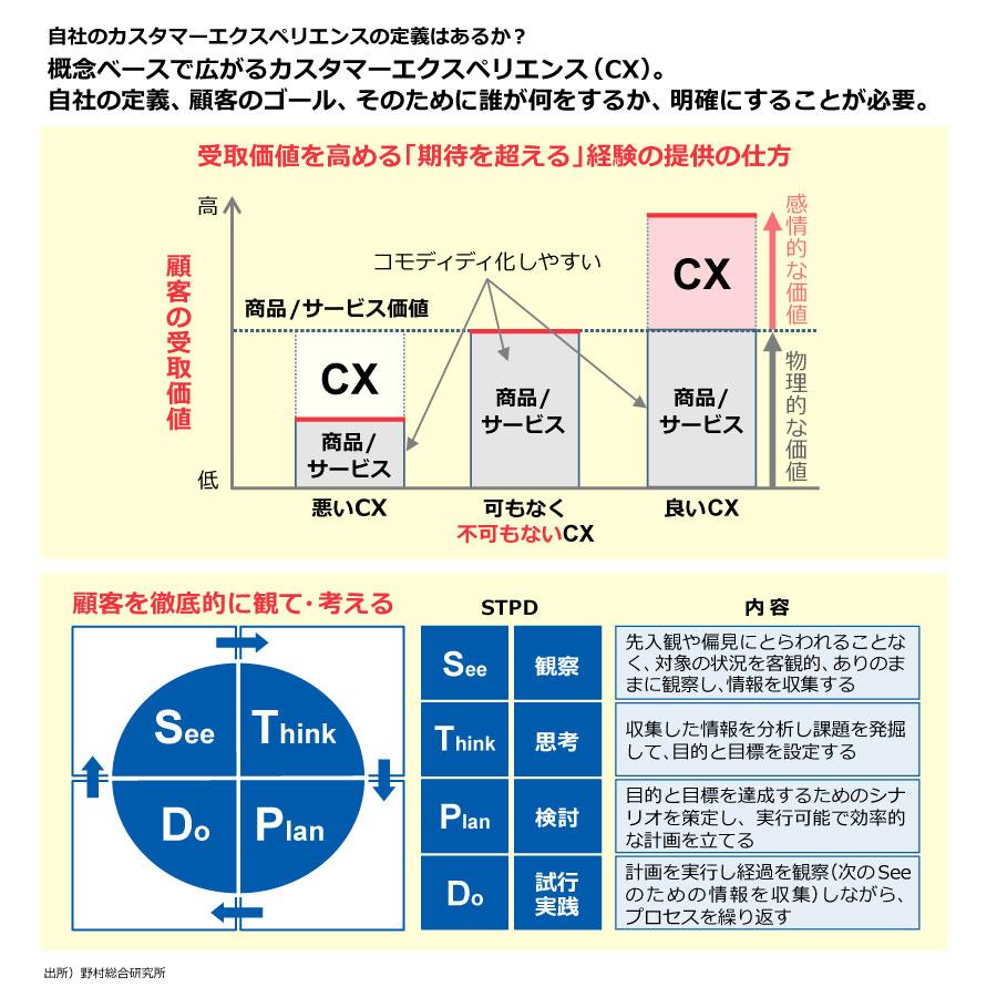 CX(顧客経験価値)の施策を成功させる鍵 | NRI JOURNAL | 野村総合 ...