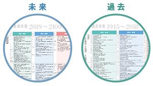 未来の年表 ダウンロード pdf