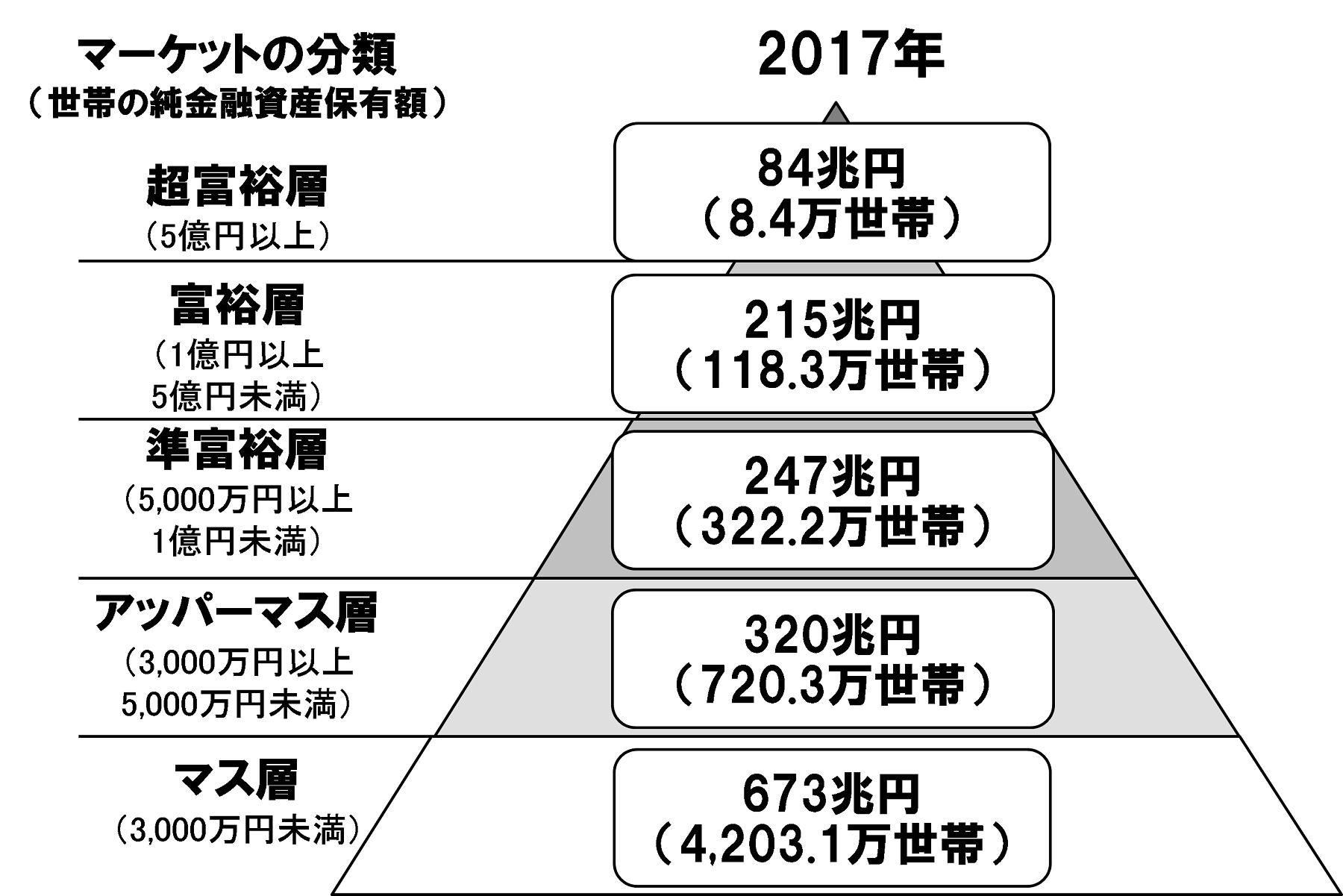 野村総合研究所、日本の富裕層は127万世帯、純金融資産総額は299兆円と推計~  いずれも前回推計(2015年)から増加、今後、富裕層の次世代である「親リッチ」獲得競争が活発化 ~   ニュースリリース   野村総合研究所(NRI)