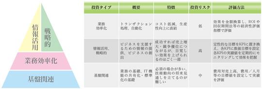 東京大学附属病院 eポートフォリオ - Login