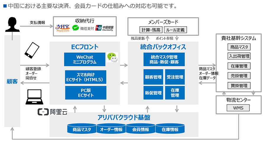 Ec サイト 自社 ECサイト制作(ホームページ+ショッピングカート)